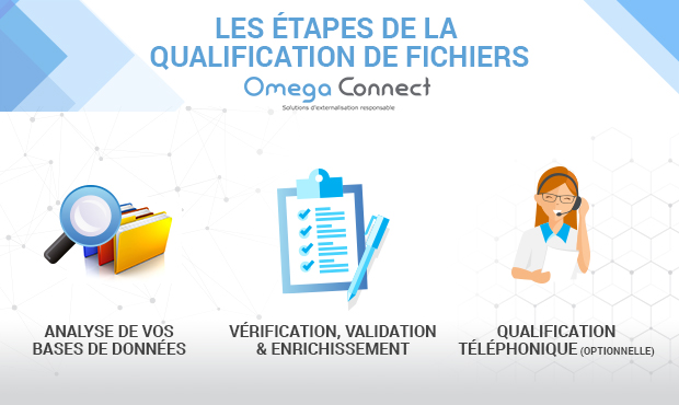 Etapes qualification fichier